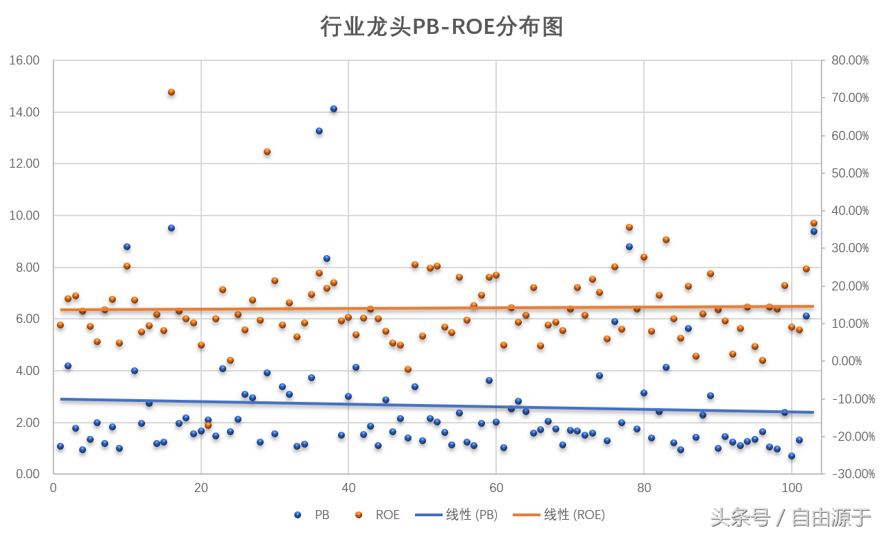 市盈率、市净率和净资产收益率三者之间的关系