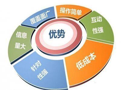 网络营销主要是干嘛的?网络营销推广主要做什么