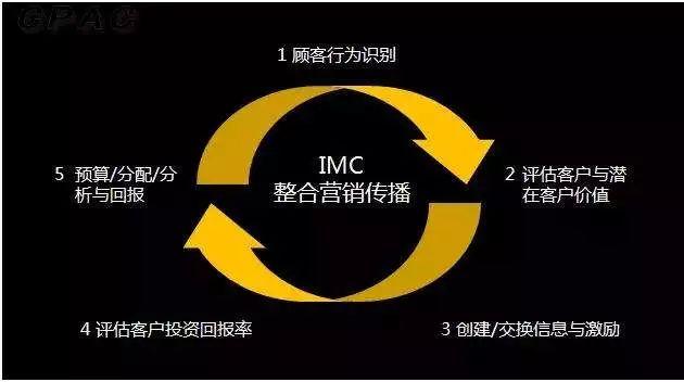 imc是什么意思?三分钟带你看懂什么是IMC!