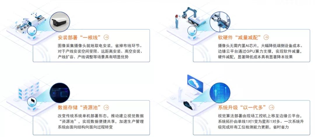 俞一帆:5G边缘计算助力工业现场智能