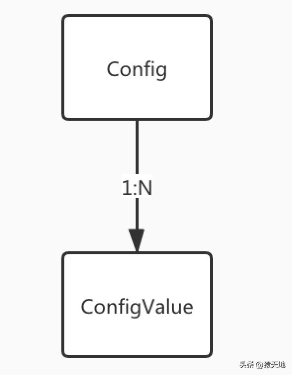 如何写个分布式配置中心