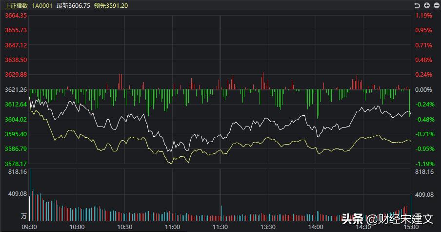 又有近3000只股票上涨,A股要变天了吗?