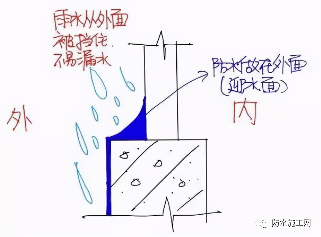 为什么说背水面防水根本不靠谱?背水面防水施工到底该怎么做?