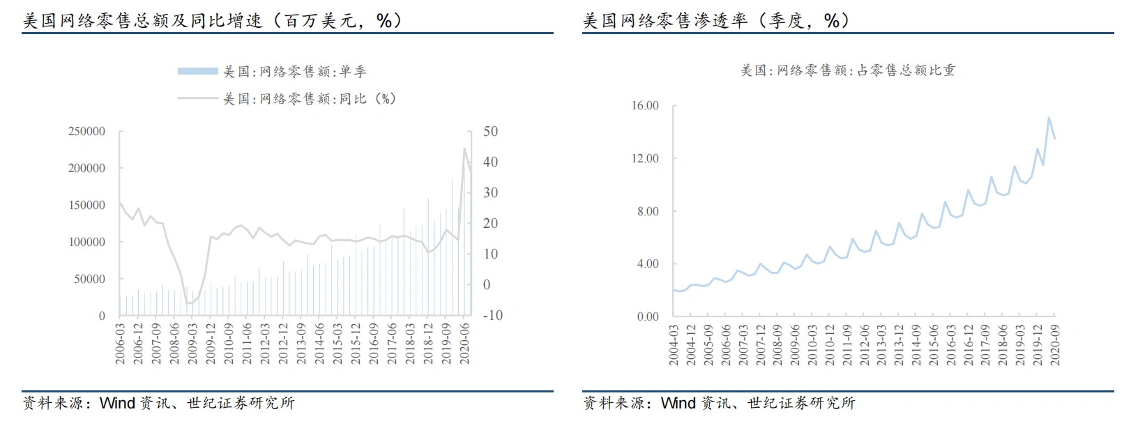 机遇叠加,中国卖家正用成熟经验占领海外电商市场