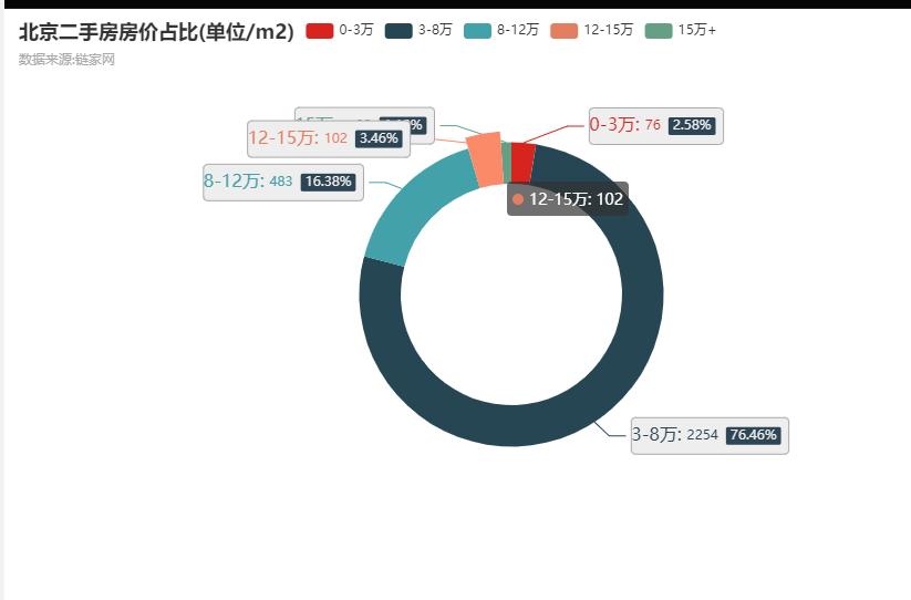 Python采集3000条北京二手房数据,看我都分析出了啥?