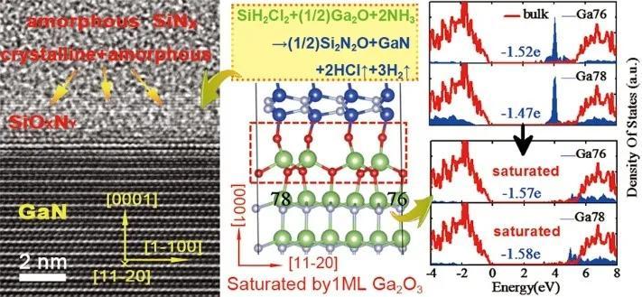 微电子所在氮化镓界面编辑方面取得新进展