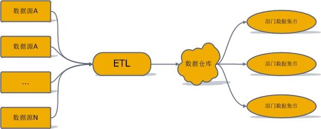 企业数字化:如何构建数据仓库