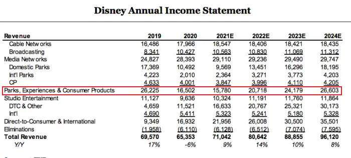 迪士尼乐园又亏掉10亿美元