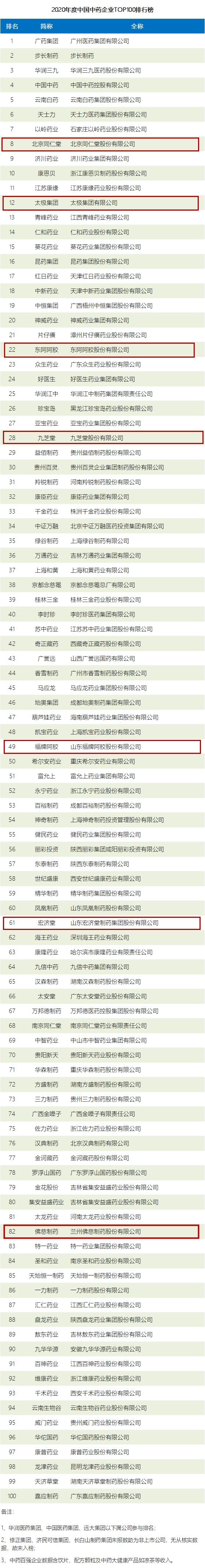 东阿阿胶、福牌阿胶等7家涉胶类中药企业荣登2020年度中国中药企业TOP100