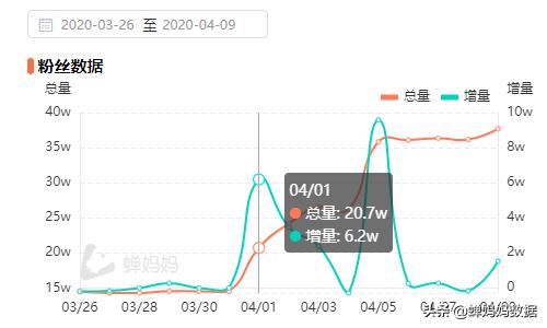 砸563万音浪成罗永浩榜一,抖音挂榜营销竟可以这么玩!