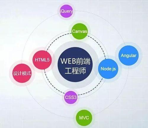 为什么web前端比后端更得到转行程序员的青睐?必看!