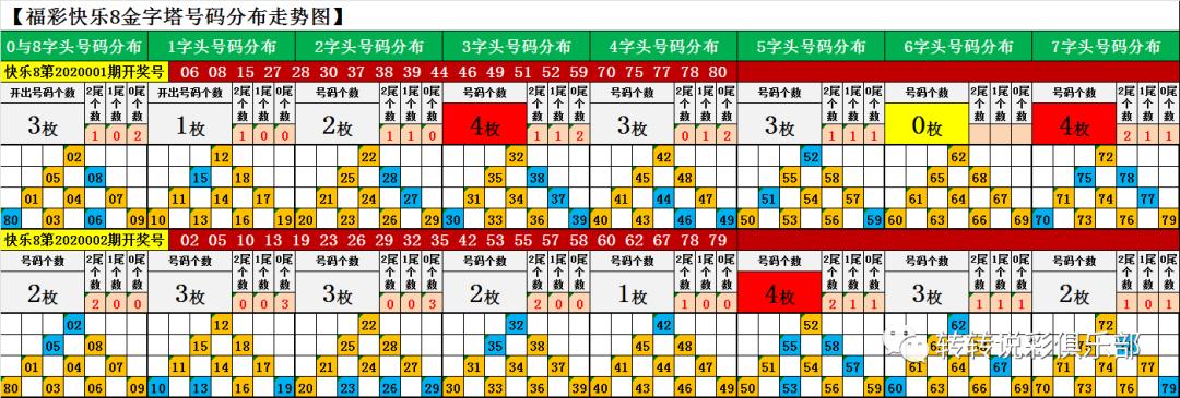 福彩快乐8第二期开奖结果:0路与2路尾号码高开,各现身9枚