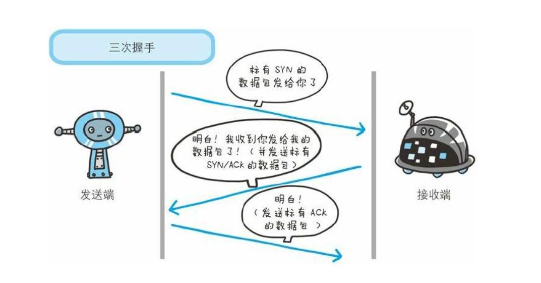 TCP为什么需要三次握手?用最通俗的话解释给你听