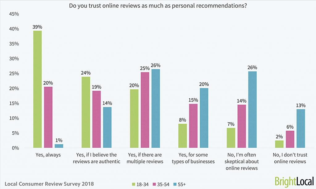 鼓励更多用户生成内容 (UGC) 的八种方法