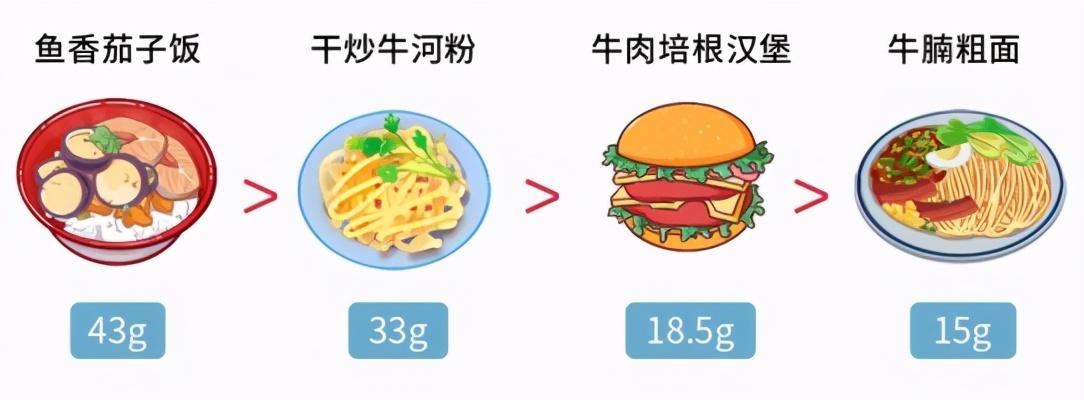 世卫组织辟谣:垃圾食品是假的!汉堡、炸鸡、薯片都不是真垃圾
