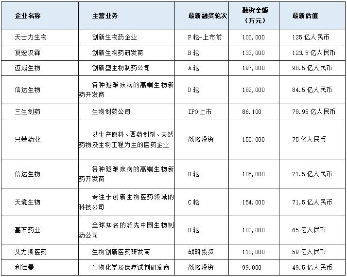 2020年中國生物醫藥行業發展報告(簡版)