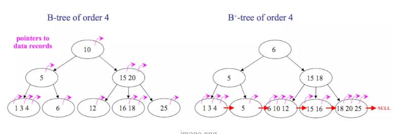MySQL数据库大森林:B树、B+树、二叉树、红黑树
