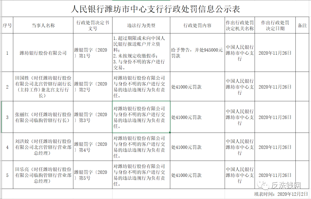 与身份不明客户交易,潍坊银行领央行罚单