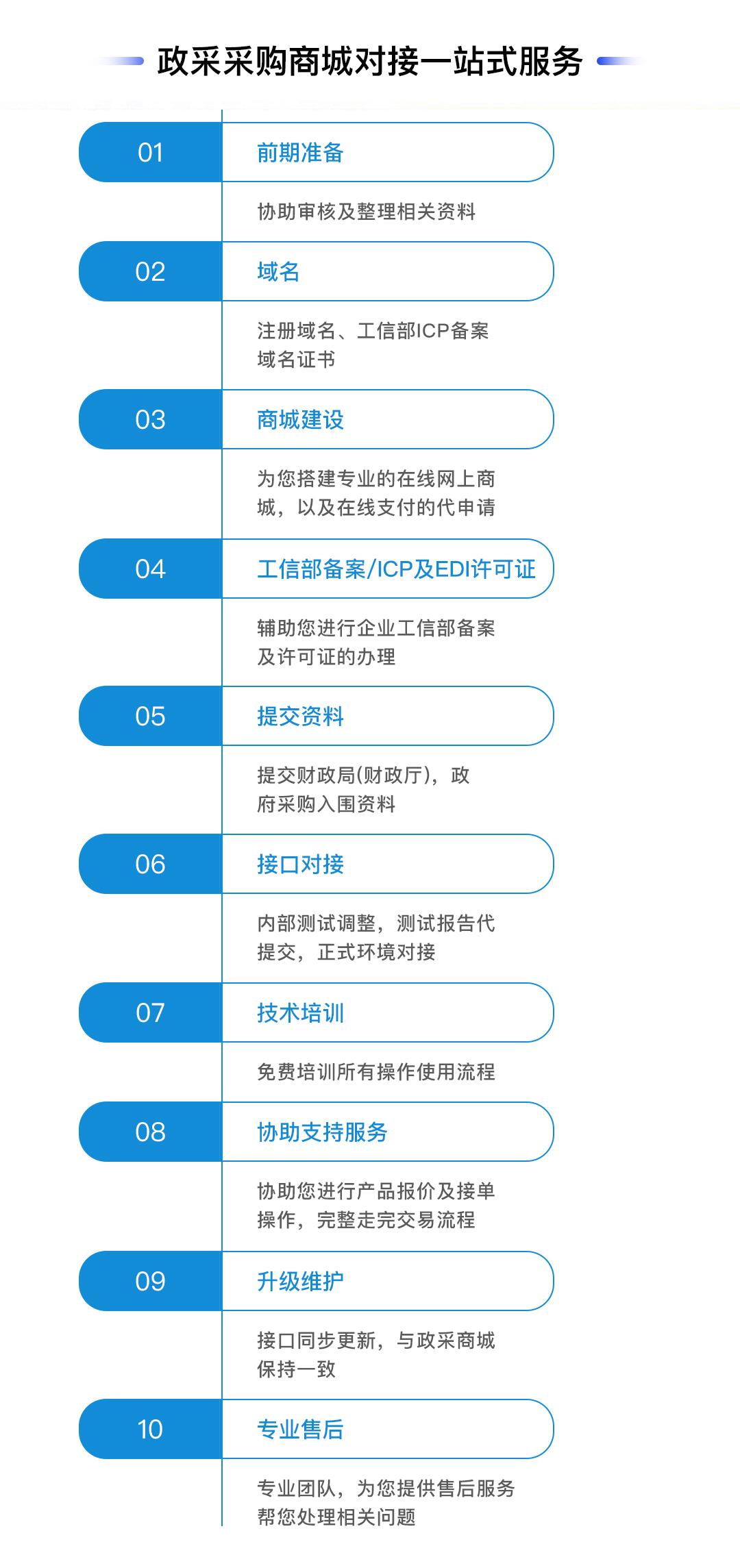河北政采网商城入驻办理流程表