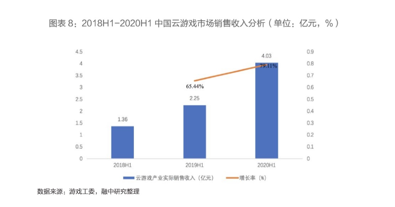 2020年中国文化+科技融合发展研究报告