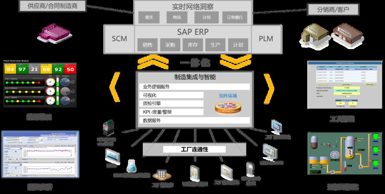 SAP能为纺织印染行业带来什么?