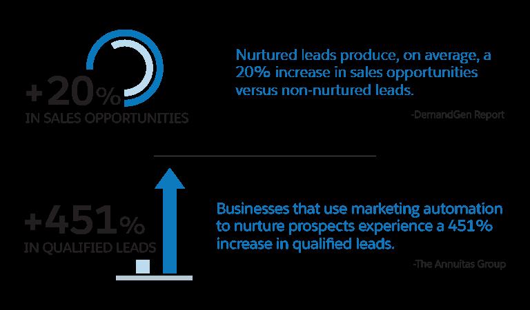 「数字化营销」概述:什么是营销自动化?