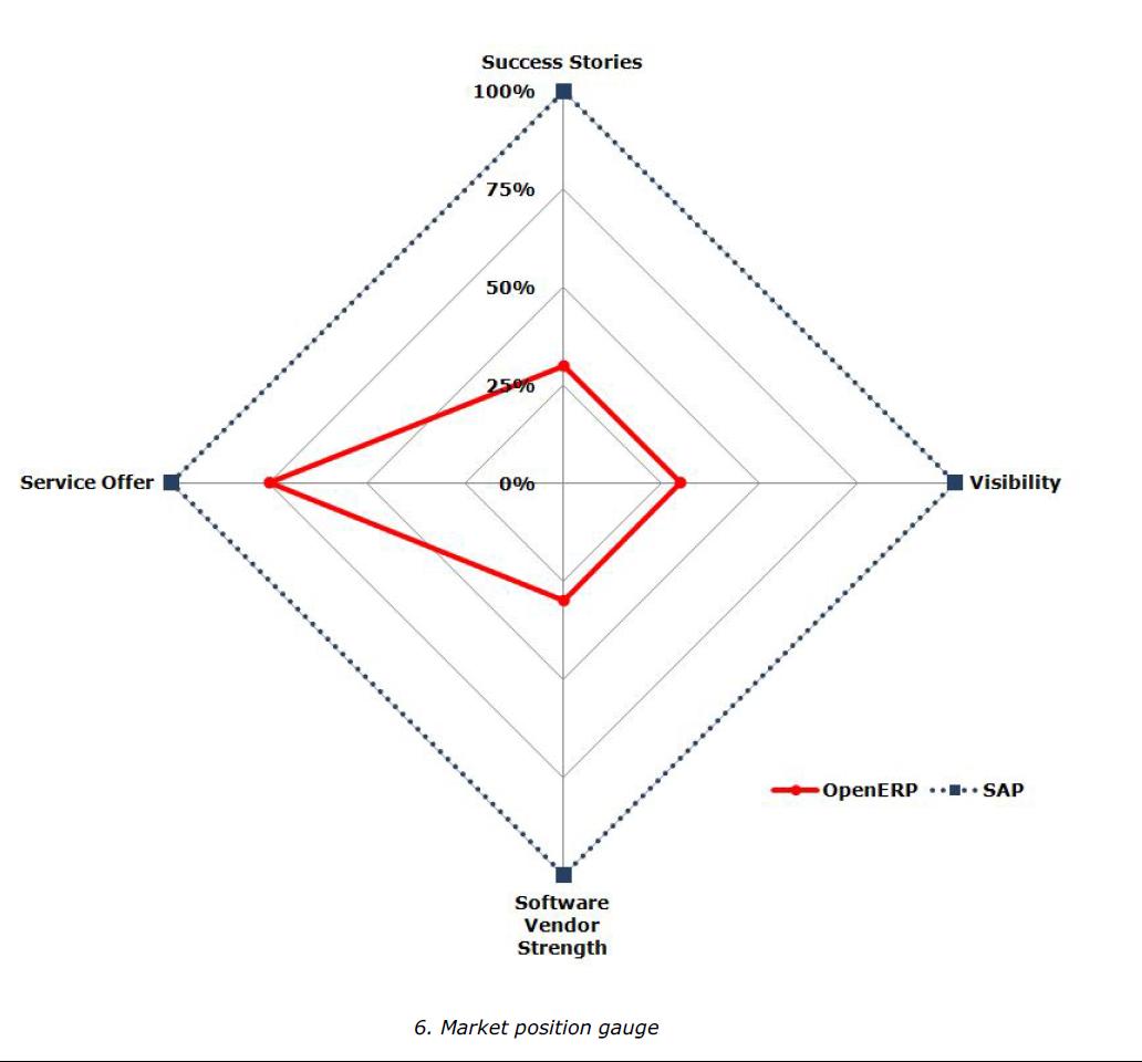 奥多直面SAP-2:市场定位,针锋相对