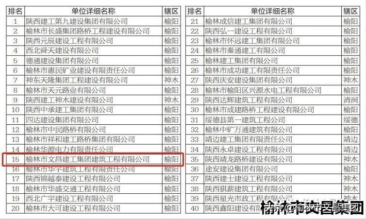喜報|文昌地產位列2019年榆林民營企業主營收入排行榜第五名