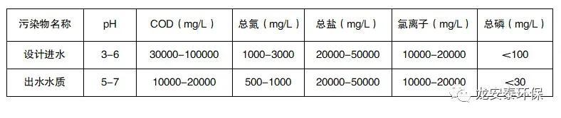 龙安泰环保 | 某制药废水处理工程案例分享