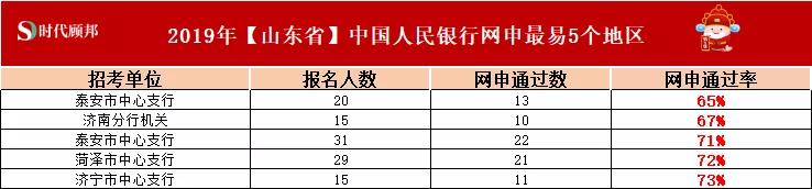 必看!山东省央行考试近三年数据多维度分析