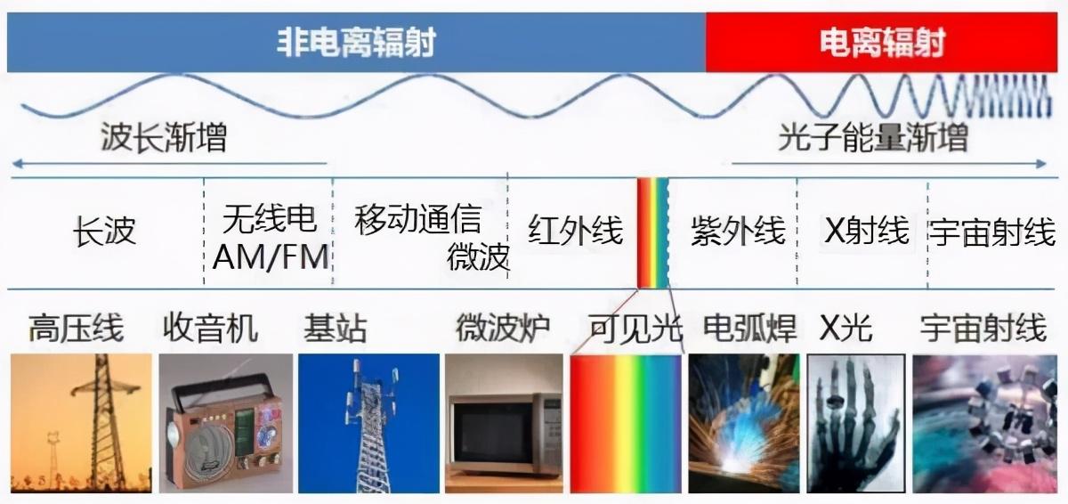 我国5G基站建成已近70万,辐射问题却仍是最大矛盾-第3张图片-IT新视野
