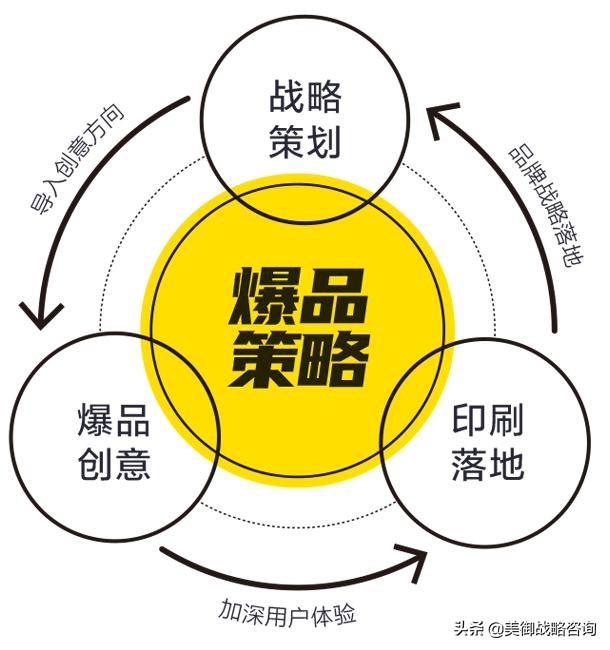 产品战略规划中产品策略的重要性