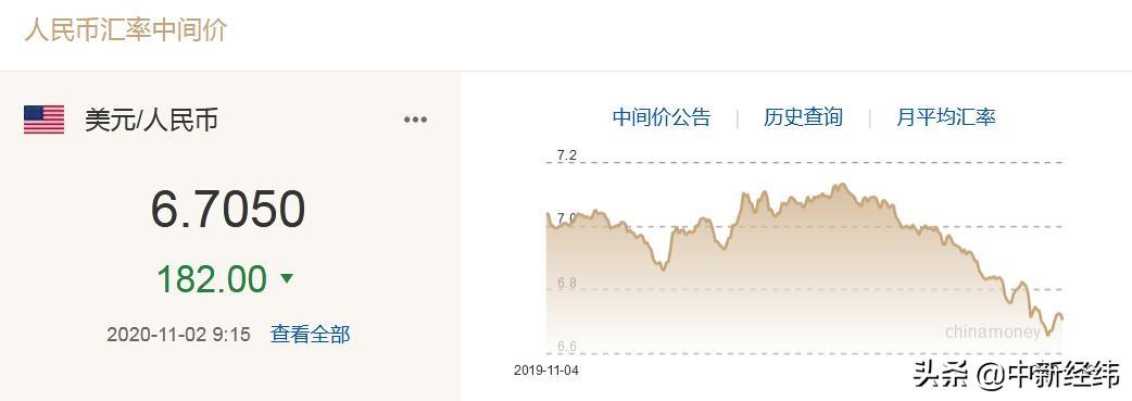 人民币中间价上调182点,专家称汇率维持在6.7或成常态