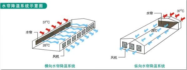 温室大棚风机湿帘降温以及影响因素