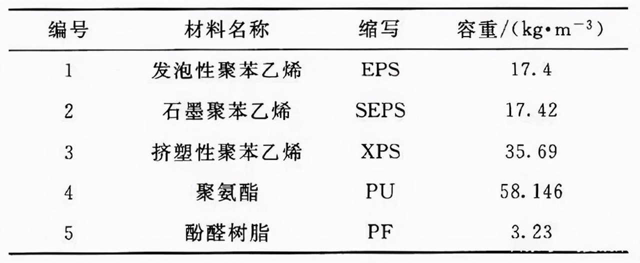 5种典型有机保温材料的耐火性能分析