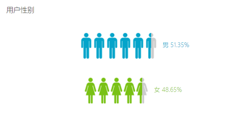 移动端 流量研究 数据统计报告(百度统计)