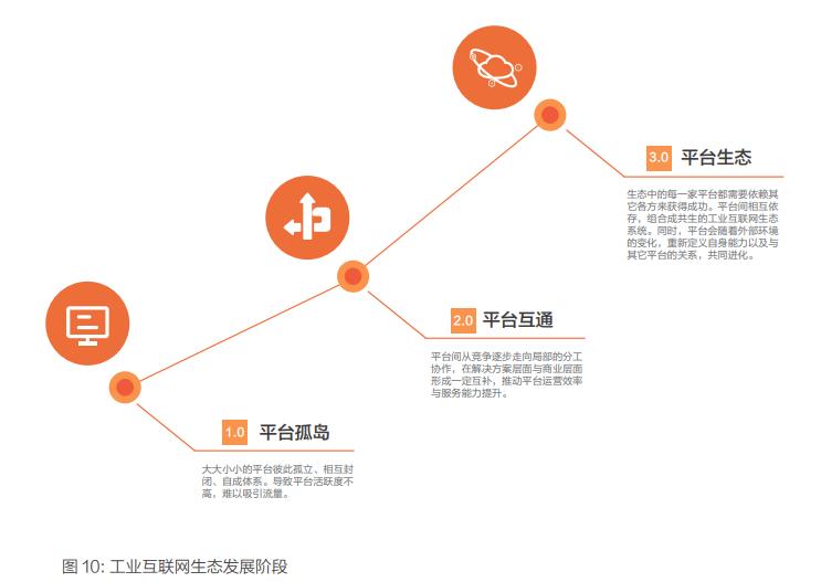 新一代工业互联网发展模式与成功实践