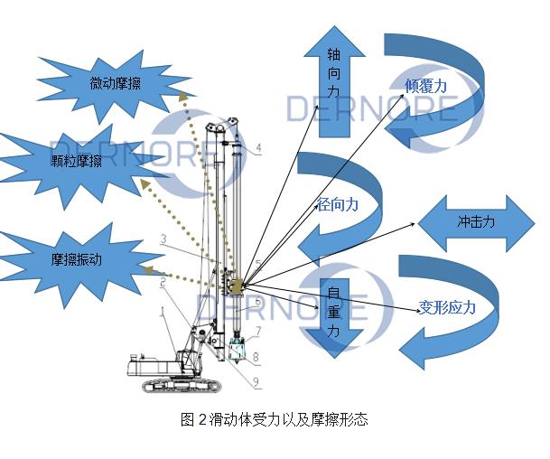 旋挖鉆滑動裝置的分析與解決