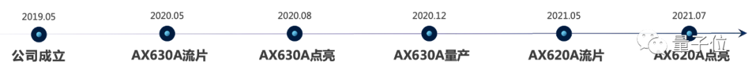 前紫光展锐CTO创业造芯:主打边缘AI视觉,融资10亿,9个月流片