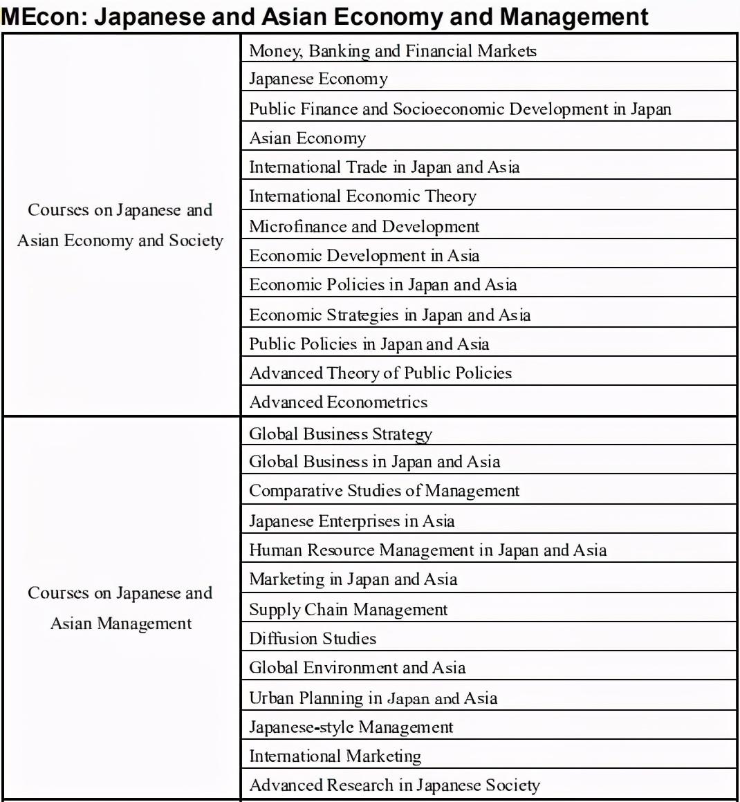 关东知名国立大学—埼玉大学MEcon经济学英文项目申请指南