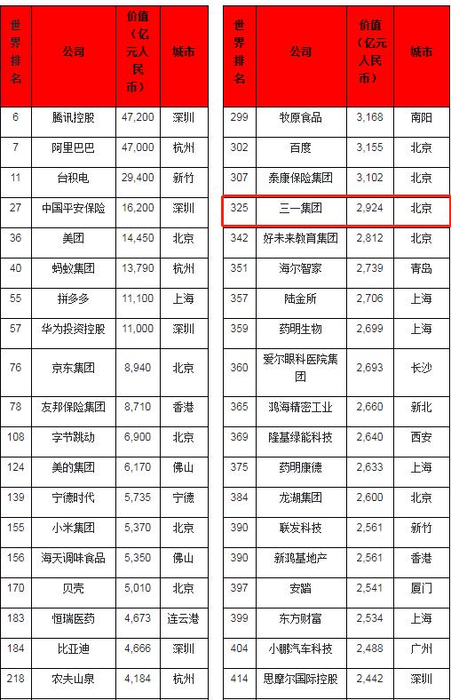 """梦想新高度!三一集团入围胡润""""世界500强"""""""