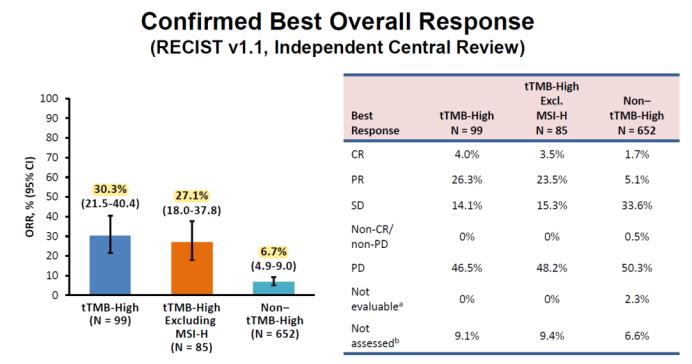 TMB-H患者免疫疗效竟然这么好,总疗效翻4倍!患者直接CR!