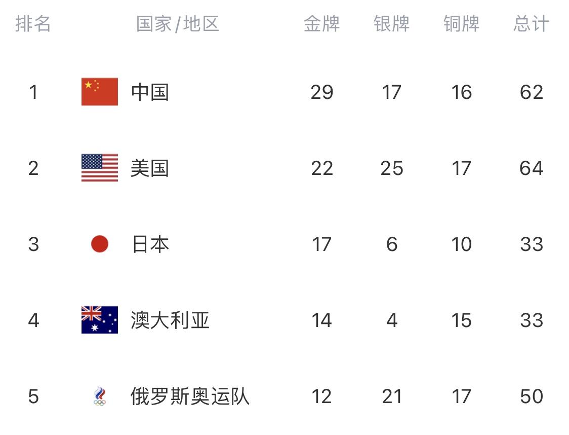 东京奥运会金牌榜