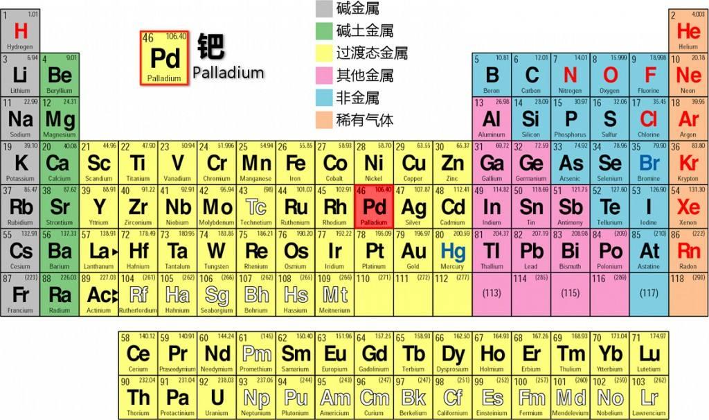 元素周期表中的元素都是從哪來的?