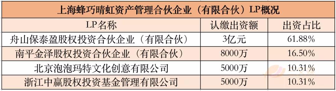 泡泡玛特与奥飞娱乐股东1.3亿元参投蜂巧资本新一期基金