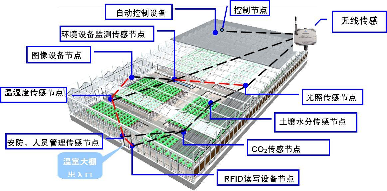 高标准智能玻璃温室大棚种植技术应具备的重点技术有哪些