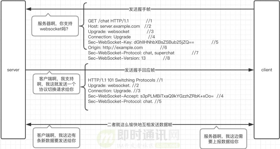 搞懂现代Web端即时通讯技术一文就够:WebSocket、socket.io、SSE