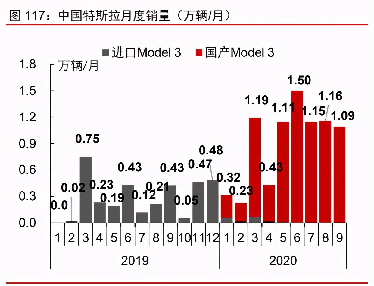 制造产业2021年投资策略:从制造到智造,从中国到全球