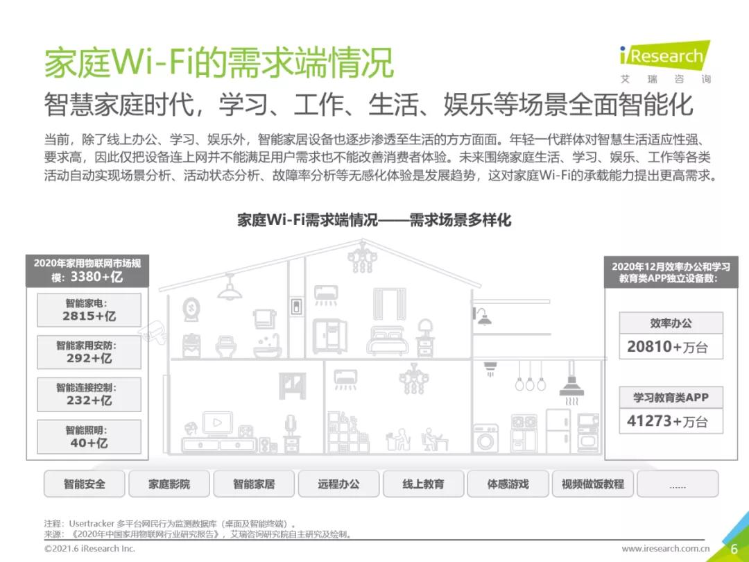华为路由H6上市,全屋Wi-Fi成热点,家庭智慧生活迎来大升级