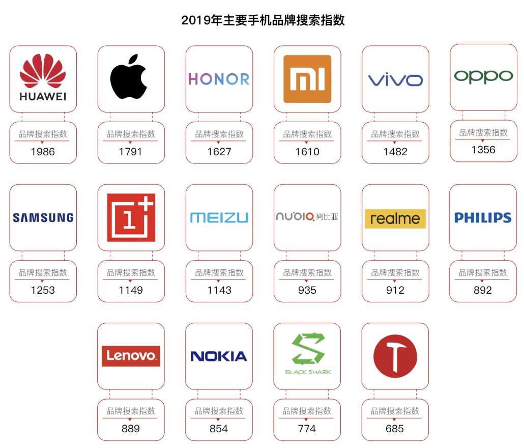 京东商城新旧置换现行政策推动销量提高 2020年5G手机上或超1.五亿部
